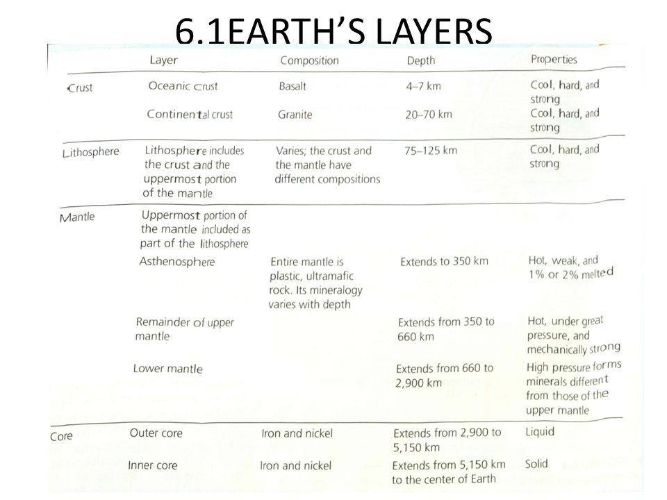 6.2 Sea Floor Spreading Hypothesis