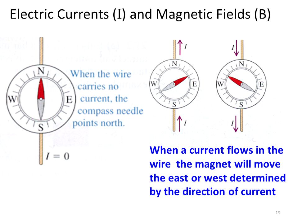 Electric Currents ( I ) and Magnetic Fields (B) 19 When a current flows in the wire the magnet will move the east or west determined by the direction