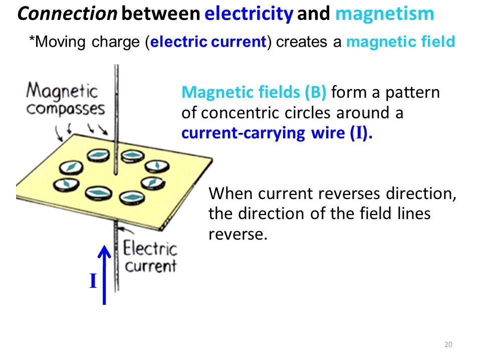 20 Magnetic fields (B) form a pattern of concentric circles around a current-carrying wire ( I ). When current reverses direction, the direction of th