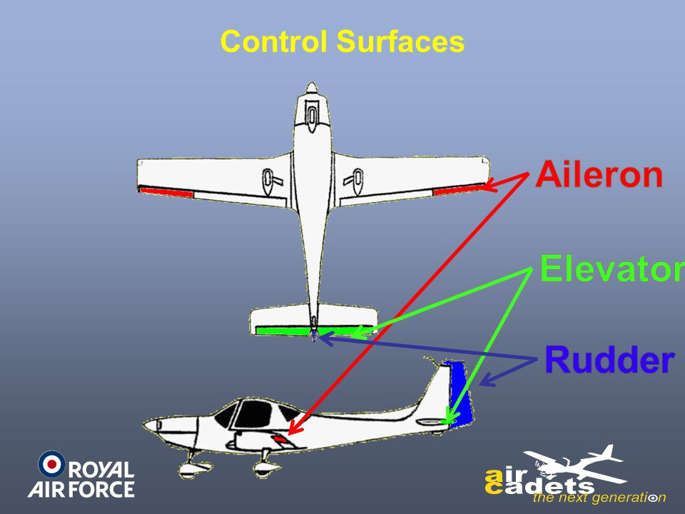Control Surfaces
