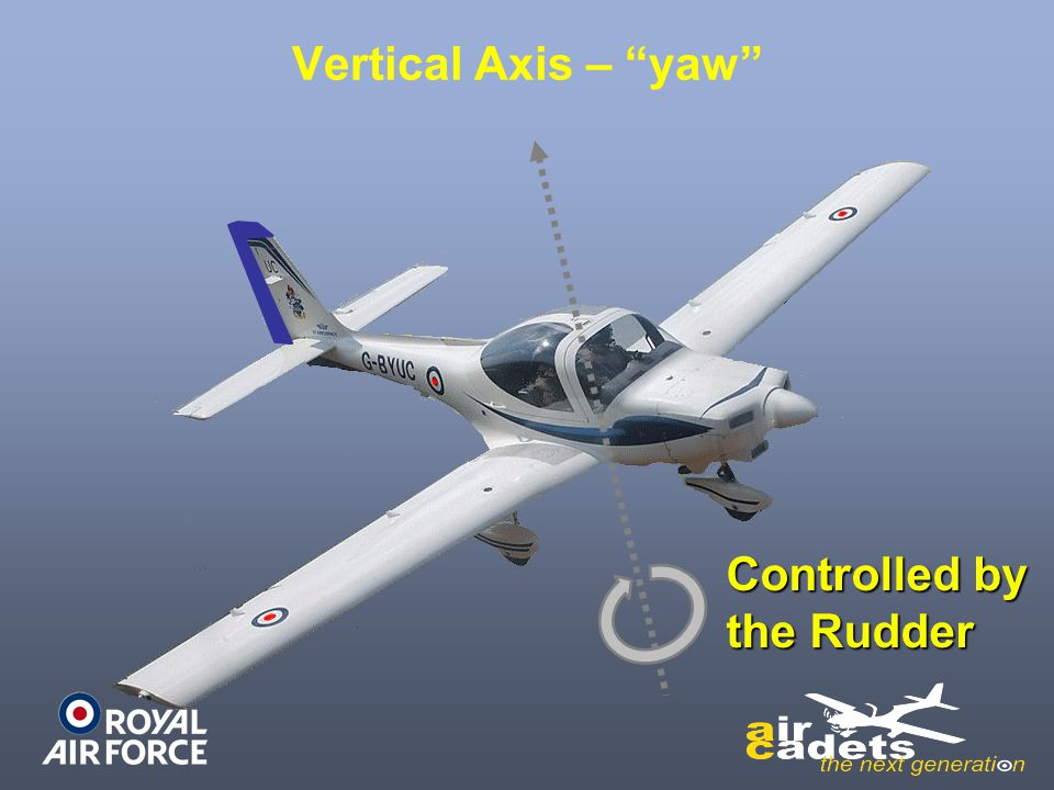 """Vertical Axis – """"yaw"""" Controlled by the Rudder"""