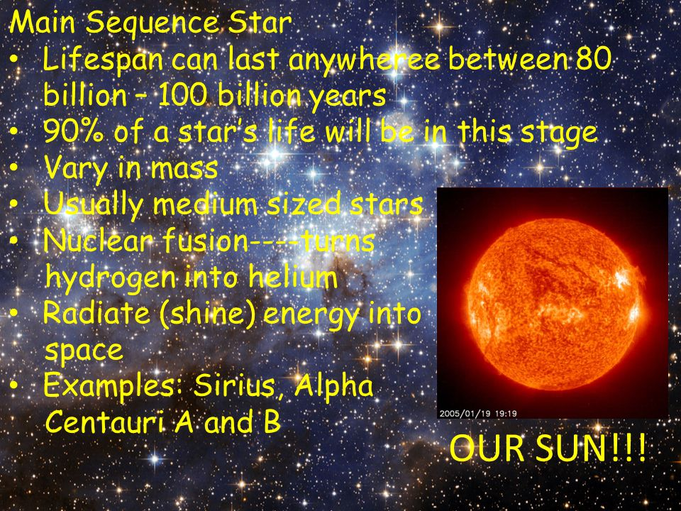 Main Sequence Star Lifespan can last anywheree between 80 billion – 100 billion years 90% of a star's life will be in this stage Vary in mass Usually