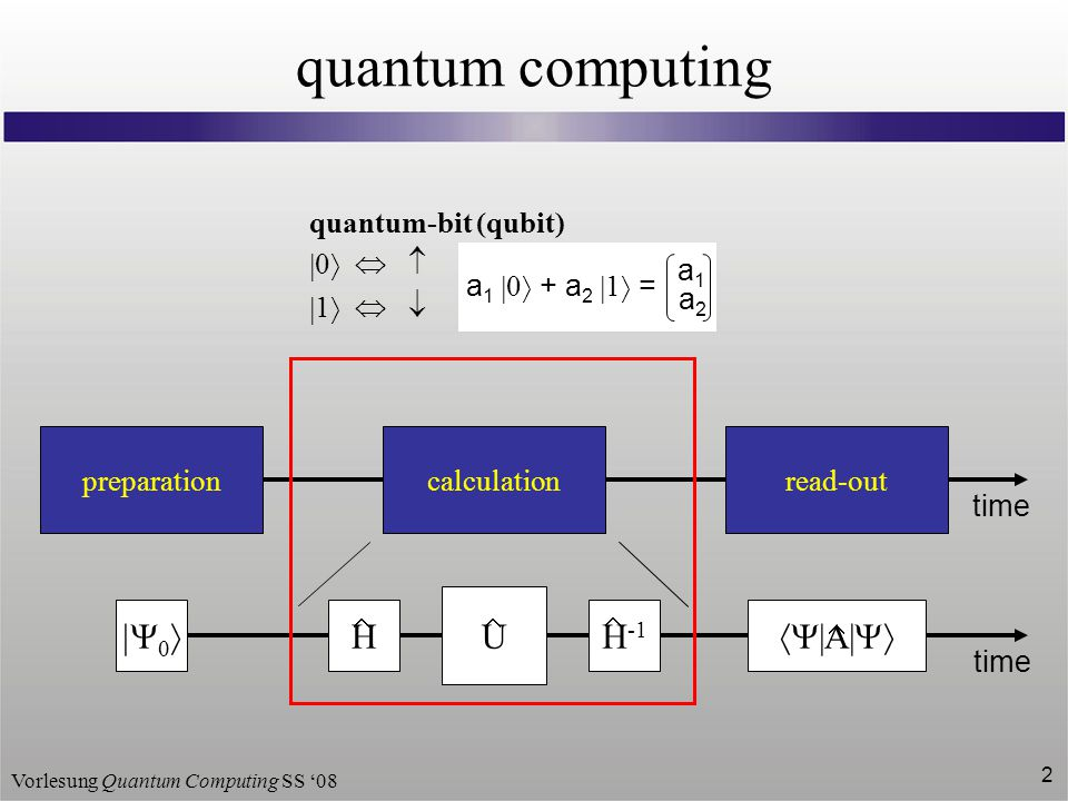 Vorlesung Quantum Computing SS '08 13 spin as basis Pauli spin matrices form a complete base  using spin as basis is very convenient for all implementations S z = = Z 1 0 0 ħ 2 ħ 2 S x = = X 0 01 1 ħ 2 ħ 2 S y = = Y 0 0i -i ħ 2 ħ 2  0   1   2 NOT : e = = e i ħ  S x 0 0-i  i 0 01 1