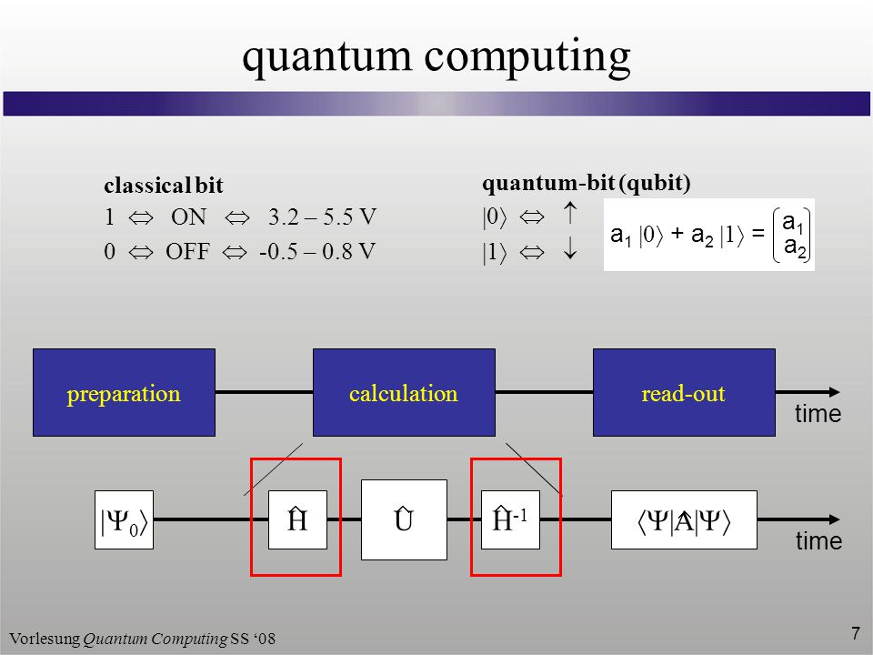 Vorlesung Quantum Computing SS '08 7 quantum computing HH -1 calculation U preparation    read-out  |A|    time  classical bit 1  ON  3.2