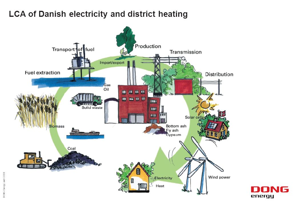LCA of Danish electricity and district heating DONG Energy and CEEH