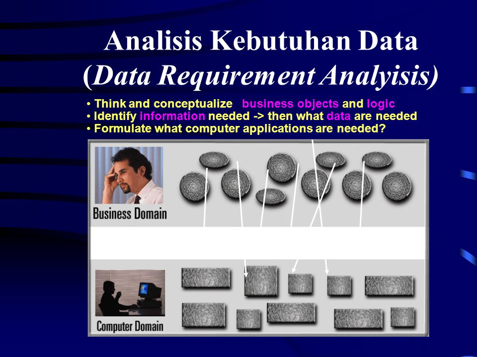 Analisis Kebutuhan Data (Data Requirement Analyisis) Think and conceptualize business objects and logic Identify information needed -> then what data are needed Formulate what computer applications are needed