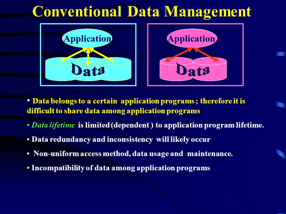 Conventional Data Management Application Data belongs to a certain application programs ; therefore it is difficult to share data among application programs Data lifetime is limited (dependent ) to application program lifetime.
