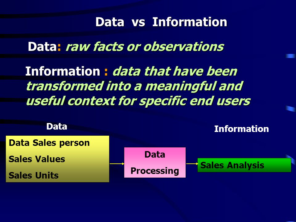 Data Processing Sales Analysis Data Information Data Sales person Sales Values Sales Units Data vs Information Data: raw facts or observations Information : data that have been transformed into a meaningful and useful context for specific end users