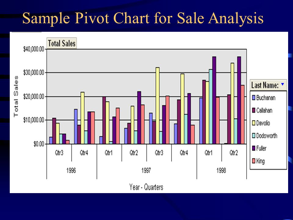 Sample Pivot Chart for Sale Analysis