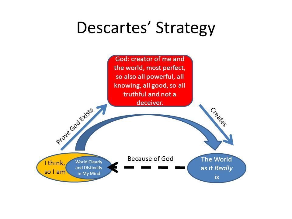 Descartes' Strategy I think, so I am God: creator of me and the world, most perfect, so also all powerful, all knowing, all good, so all truthful and not a deceiver.