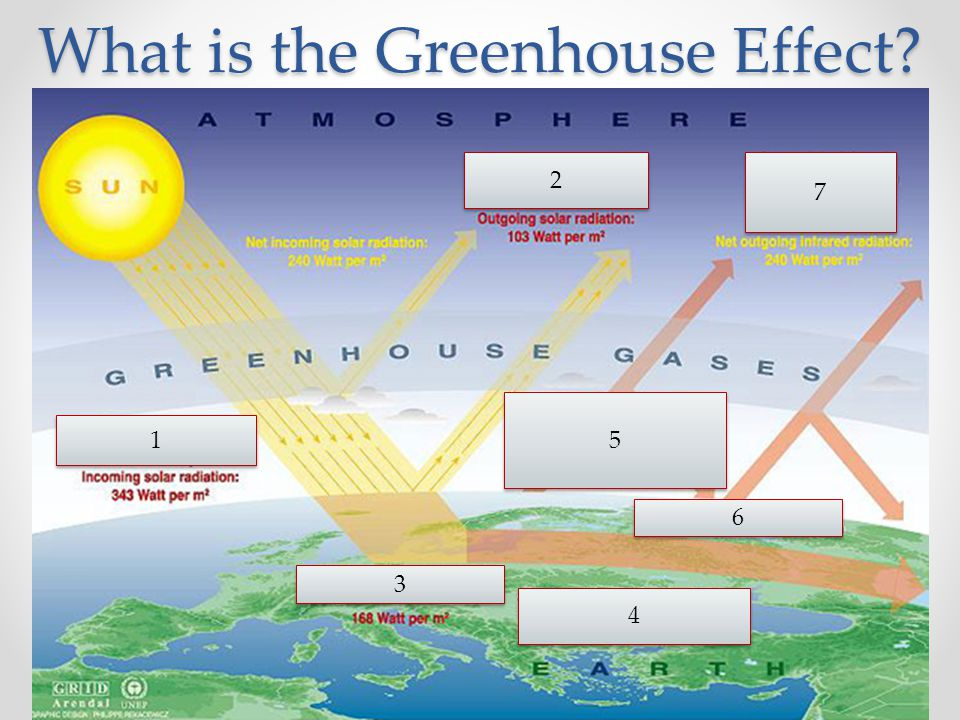 What is the Greenhouse Effect 2 2 7 7 5 5 6 6 4 4 3 3 1 1