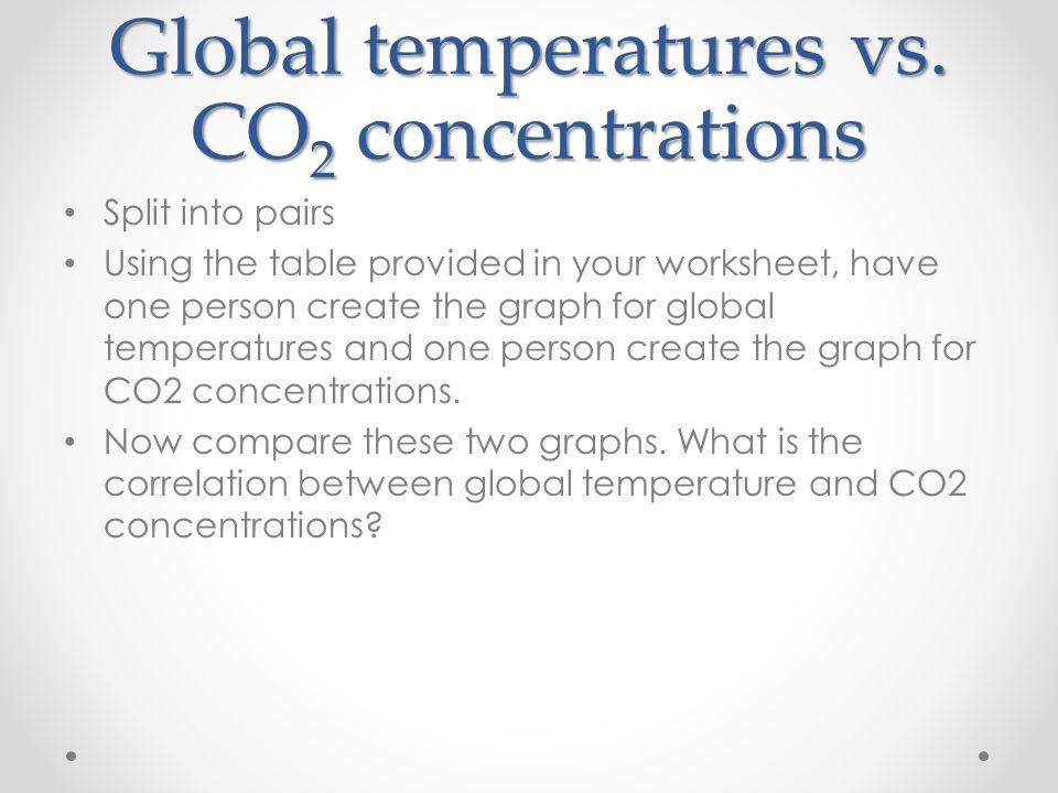Global temperatures vs.