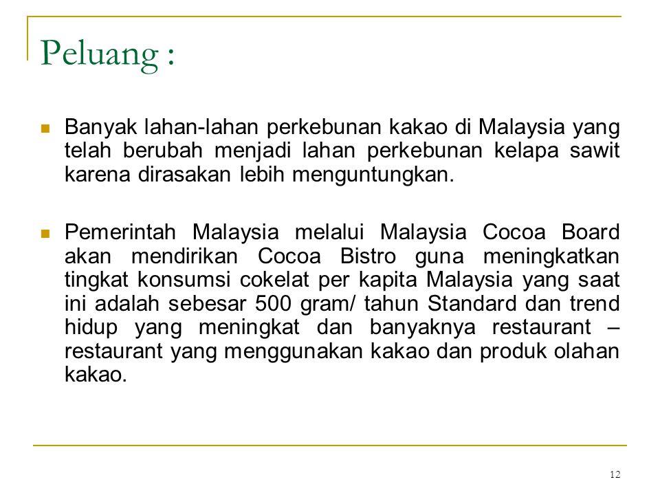 12 Peluang : Banyak lahan-lahan perkebunan kakao di Malaysia yang telah berubah menjadi lahan perkebunan kelapa sawit karena dirasakan lebih menguntun