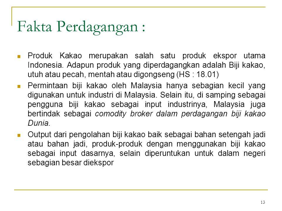 13 Fakta Perdagangan : Produk Kakao merupakan salah satu produk ekspor utama Indonesia. Adapun produk yang diperdagangkan adalah Biji kakao, utuh atau