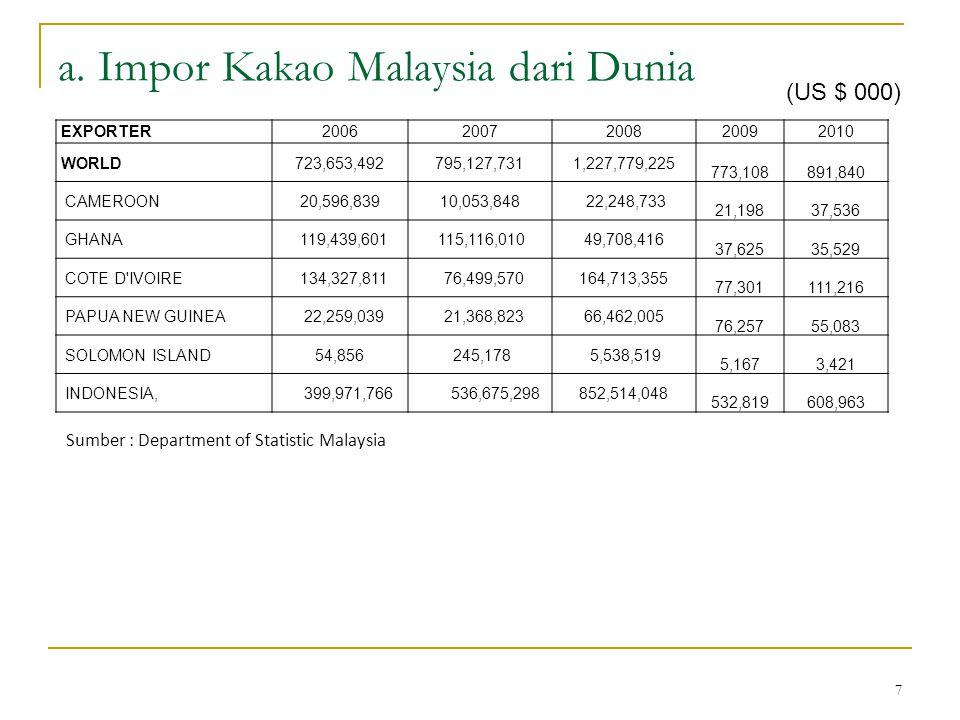 7 a. Impor Kakao Malaysia dari Dunia Sumber : Department of Statistic Malaysia (US $ 000) EXPORTER20062007200820092010 WORLD723,653,492795,127,7311,22