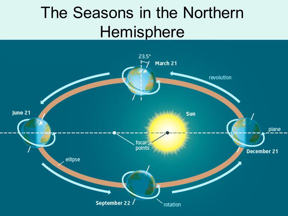 The Seasons in the Northern Hemisphere