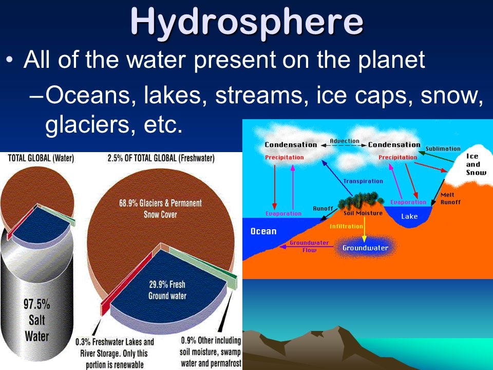 Hydrosphere All of the water present on the planet –Oceans, lakes, streams, ice caps, snow, glaciers, etc.