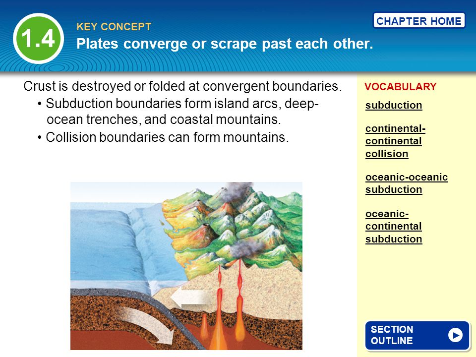 VOCABULARY KEY CONCEPT CHAPTER HOME oceanic-oceanic subduction Plates converge or scrape past each other. subduction 1.4 SECTION OUTLINE SECTION OUTLI