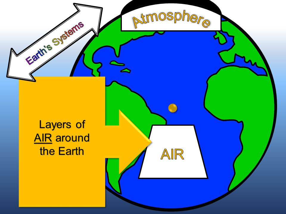 Layers of AIR around the Earth