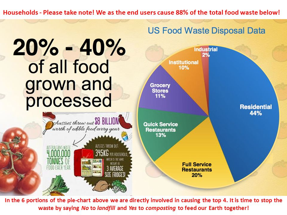 Households - Please take note. We as the end users cause 88% of the total food waste below.