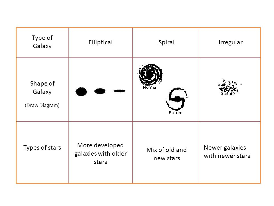 Type of Galaxy Elliptical Shape of Galaxy SpiralIrregular (Draw Diagram) Types of stars Mix of old and new stars More developed galaxies with older stars Newer galaxies with newer stars