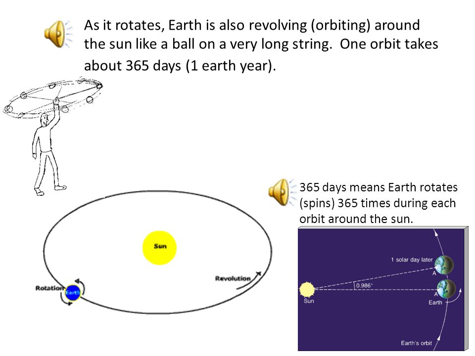 h During the other half of each 24 hour period, our part of Earth is turned away from the sun and the sky is dark.