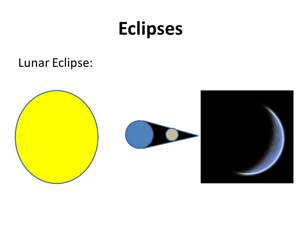 Eclipses Lunar Eclipse: