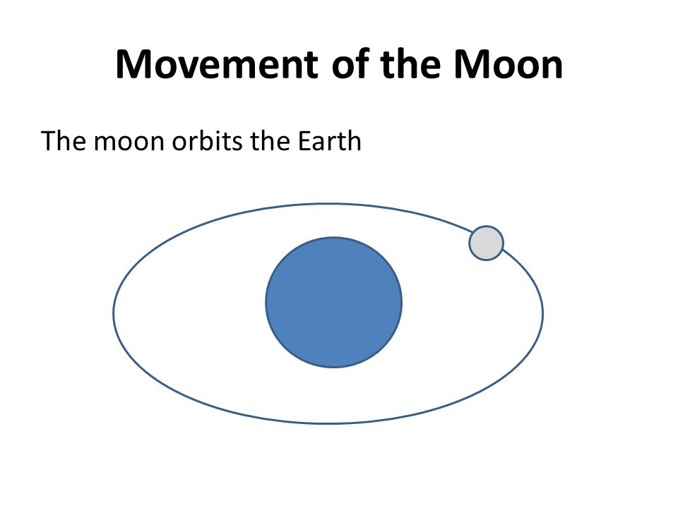 Movement of the Moon The moon orbits the Earth