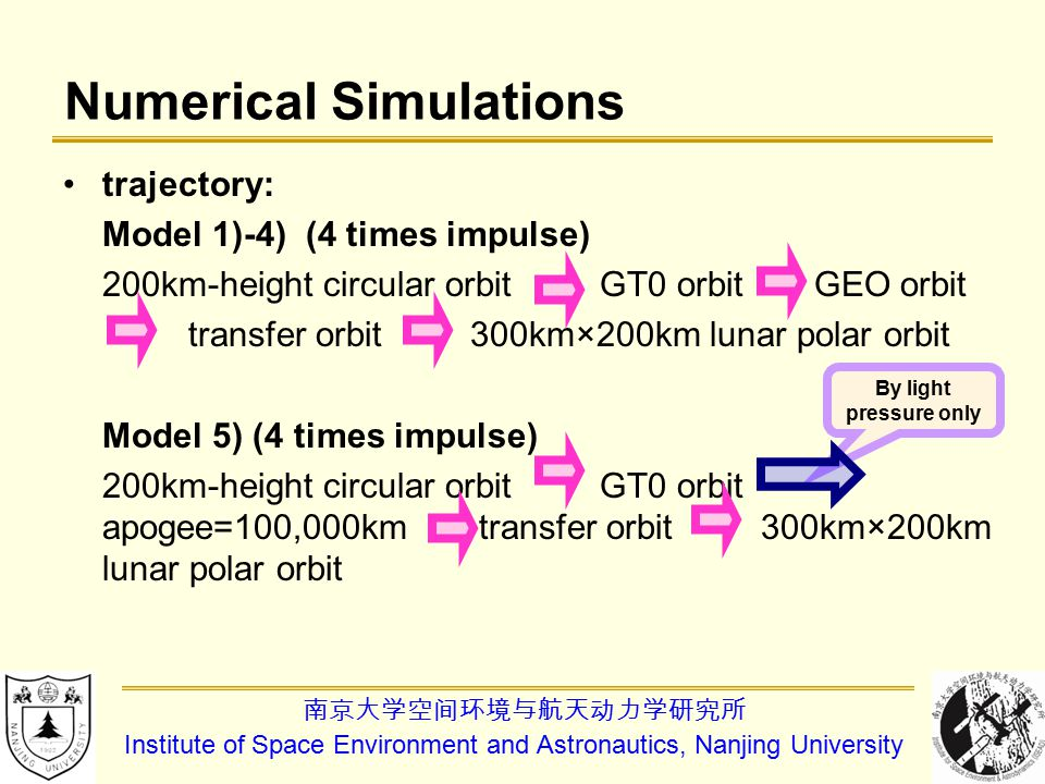 南京大学空间环境与航天动力学研究所 Institute of Space Environment and Astronautics, Nanjing University trajectory: Model 1)-4) (4 times impulse) 200km-height circular