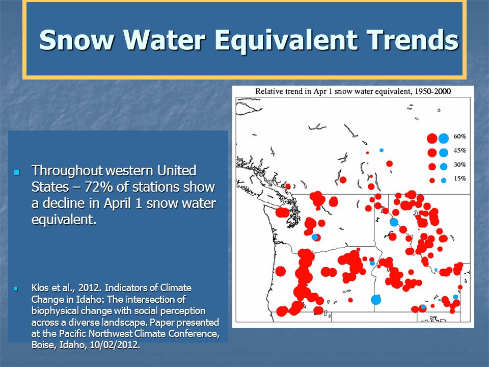Throughout western United States – 72% of stations show a decline in April 1 snow water equivalent.
