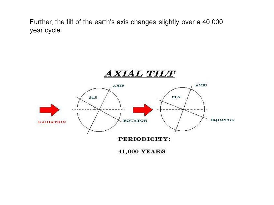 Further, the tilt of the earth's axis changes slightly over a 40,000 year cycle