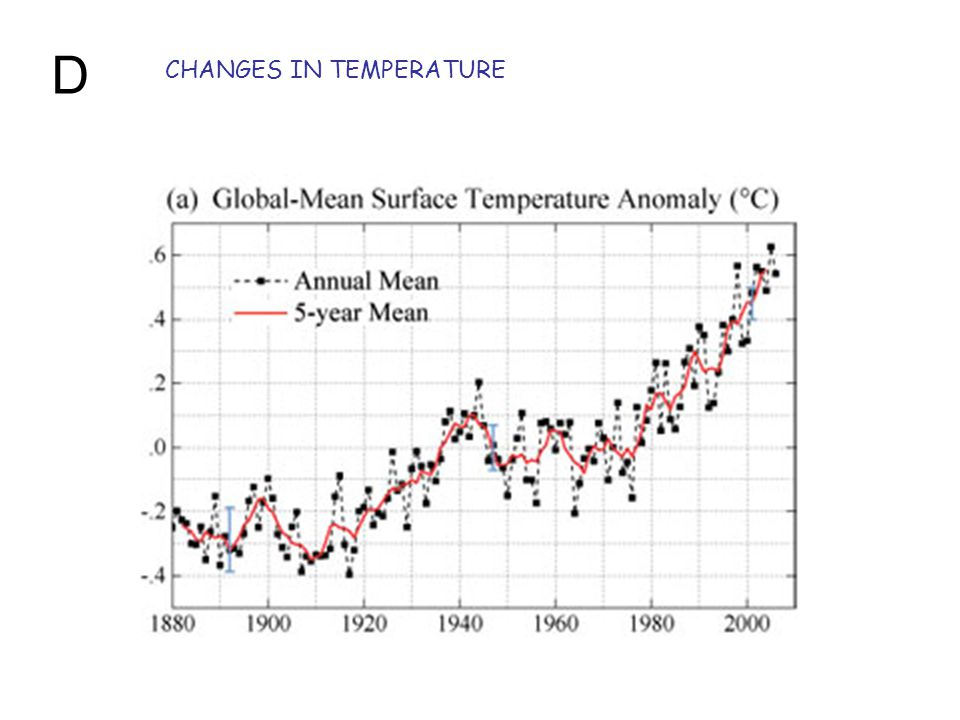 CHANGES IN TEMPERATURE D