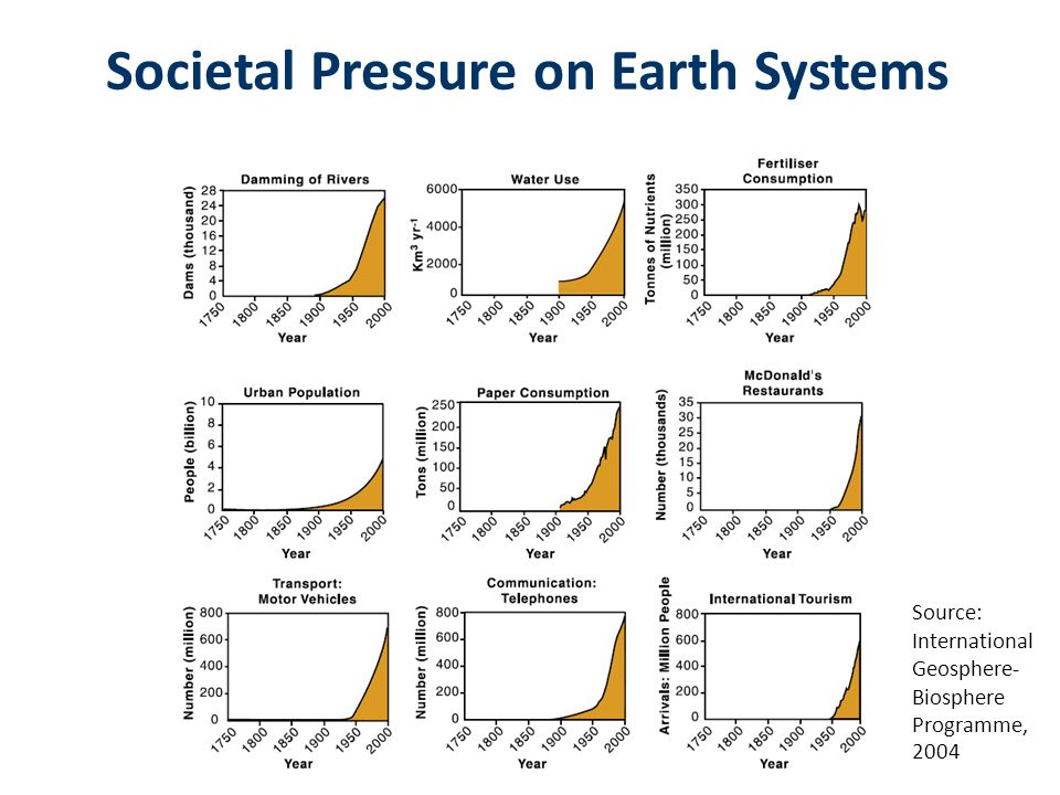 Societal Pressure on Earth Systems Source: International Geosphere- Biosphere Programme, 2004