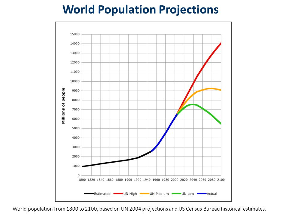 World population from 1800 to 2100, based on UN 2004 projections and US Census Bureau historical estimates.