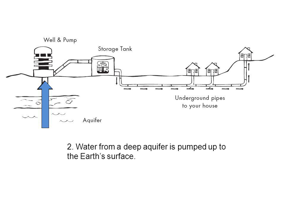 2. Water from a deep aquifer is pumped up to the Earth's surface.