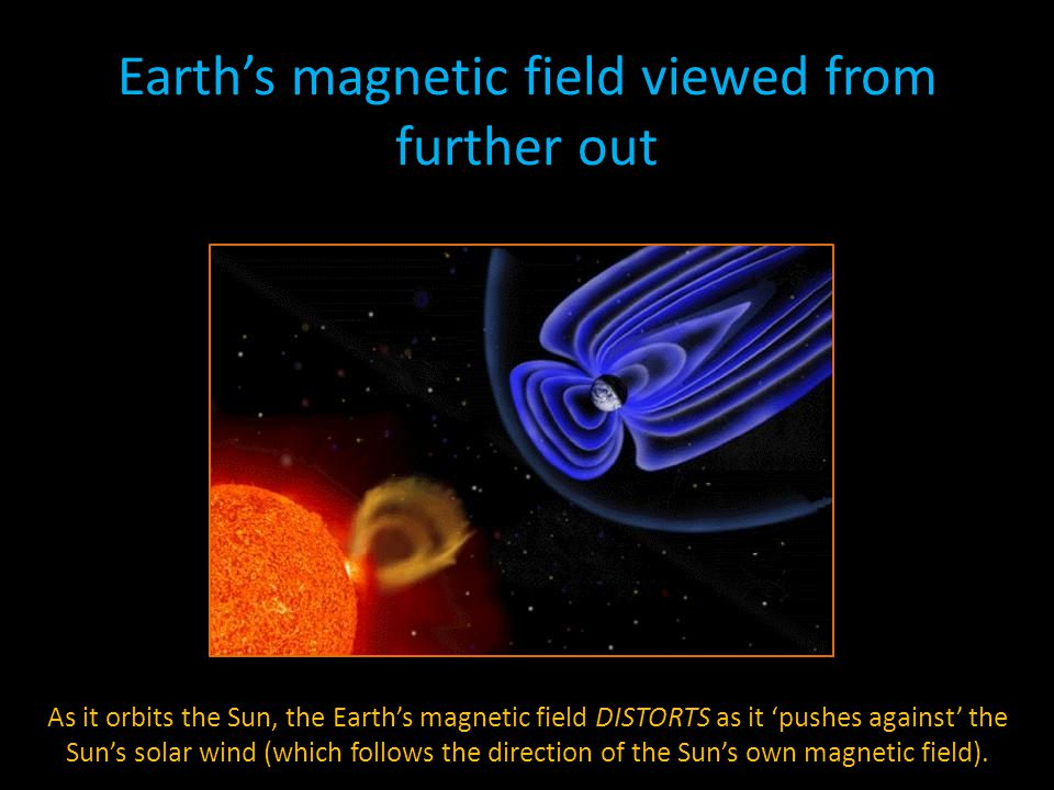 Earth's magnetic field viewed from further out As it orbits the Sun, the Earth's magnetic field DISTORTS as it 'pushes against' the Sun's solar wind (