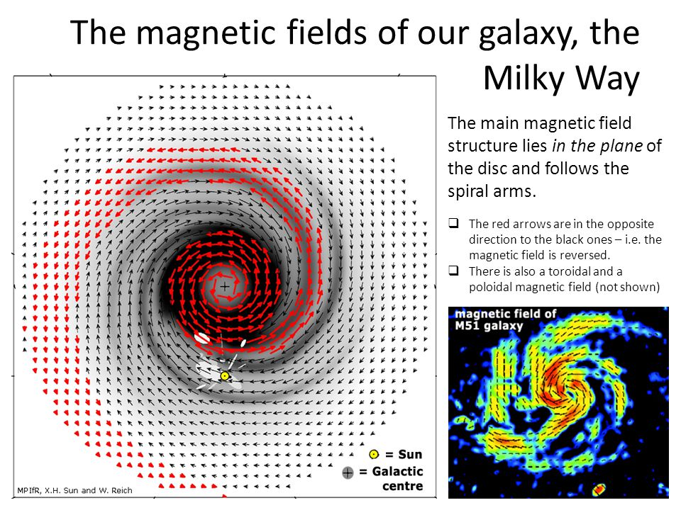 The magnetic fields of our galaxy, the Milky Way The main magnetic field structure lies in the plane of the disc and follows the spiral arms.