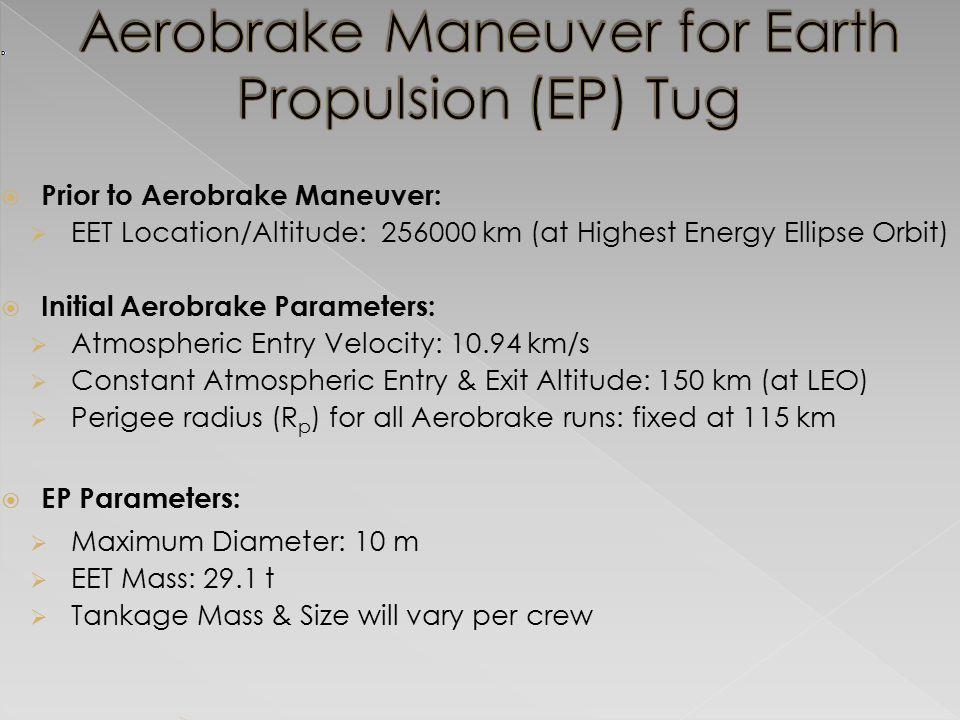  Prior to Aerobrake Maneuver:  EET Location/Altitude: 256000 km (at Highest Energy Ellipse Orbit)  Initial Aerobrake Parameters:  Atmospheric Entry Velocity: 10.94 km/s  Constant Atmospheric Entry & Exit Altitude: 150 km (at LEO)  Perigee radius (R p ) for all Aerobrake runs: fixed at 115 km  EP Parameters:  Maximum Diameter: 10 m  EET Mass: 29.1 t  Tankage Mass & Size will vary per crew 