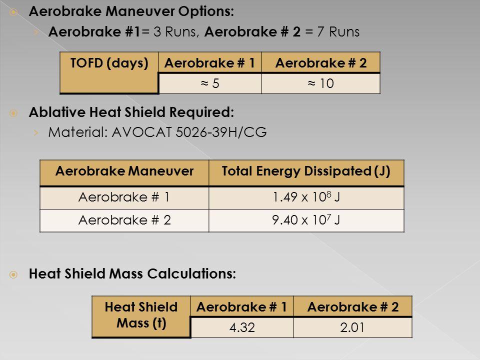 Heat Shield Mass (t) Aerobrake # 1Aerobrake # 2 4.322.01 Aerobrake ManeuverTotal Energy Dissipated (J) Aerobrake # 11.49 x 10 8 J Aerobrake # 29.40 x 10 7 J  Aerobrake Maneuver Options: › Aerobrake #1 = 3 Runs, Aerobrake # 2 = 7 Runs  Ablative Heat Shield Required: › Material: AVOCAT 5026-39H/CG  Heat Shield Mass Calculations: TOFD (days)Aerobrake # 1Aerobrake # 2 ≈ 5≈ 10
