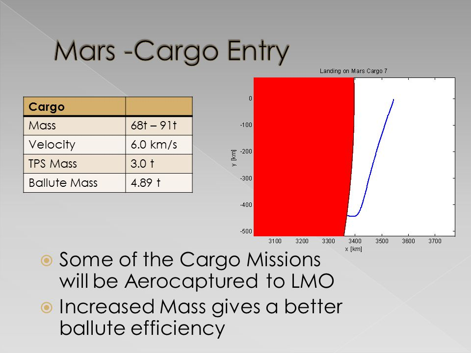 Cargo Mass68t – 91t Velocity6.0 km/s TPS Mass3.0 t Ballute Mass4.89 t  Some of the Cargo Missions will be Aerocaptured to LMO  Increased Mass gives a better ballute efficiency