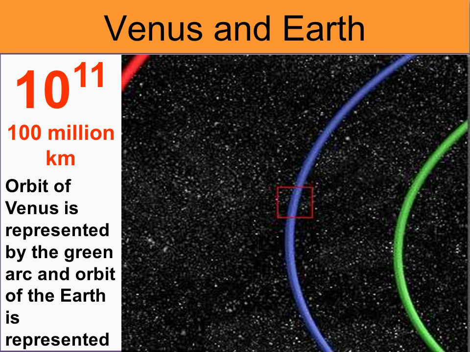 Orbit of the Earth is represente d by the blue arc 10 10 million km Earth's Orbit