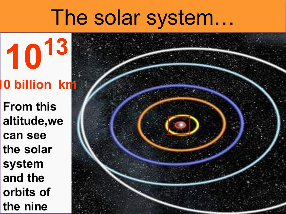 Mercury,Venus, Earth and Jupiter's orbits 10 12 1 billion km The other Orbits