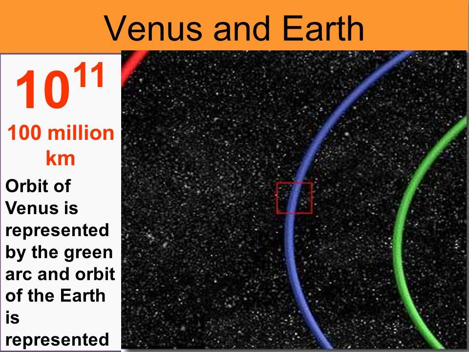 Mercury, Venus, Earth and Jupiter's orbits 10 12 1 billion km The other Orbits