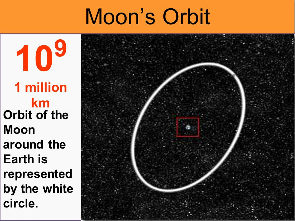 Orbit of the Earth is represente d by the blue arc. 10 10 million km Earth's Orbit
