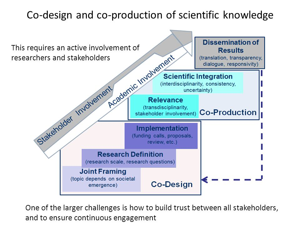 Co-design and co-production of scientific knowledge This requires an active involvement of researchers and stakeholders One of the larger challenges is how to build trust between all stakeholders, and to ensure continuous engagement