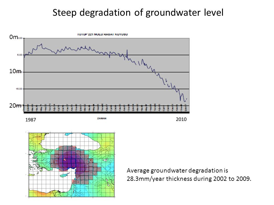 Steep degradation of groundwater level 0m 10m 20m Average groundwater degradation is 28.3mm/year thickness during 2002 to 2009.