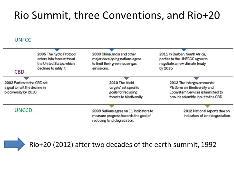 Rio Summit, three Conventions, and Rio+20 UNFCC CBD UNCCD Rio+20 (2012) after two decades of the earth summit, 1992