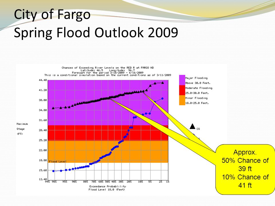 City of Fargo Spring Flood Outlook 2009 Approx. 50% Chance of 39 ft 10% Chance of 41 ft