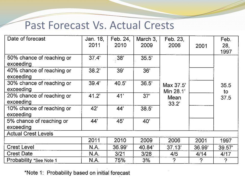 Past Forecast Vs. Actual Crests