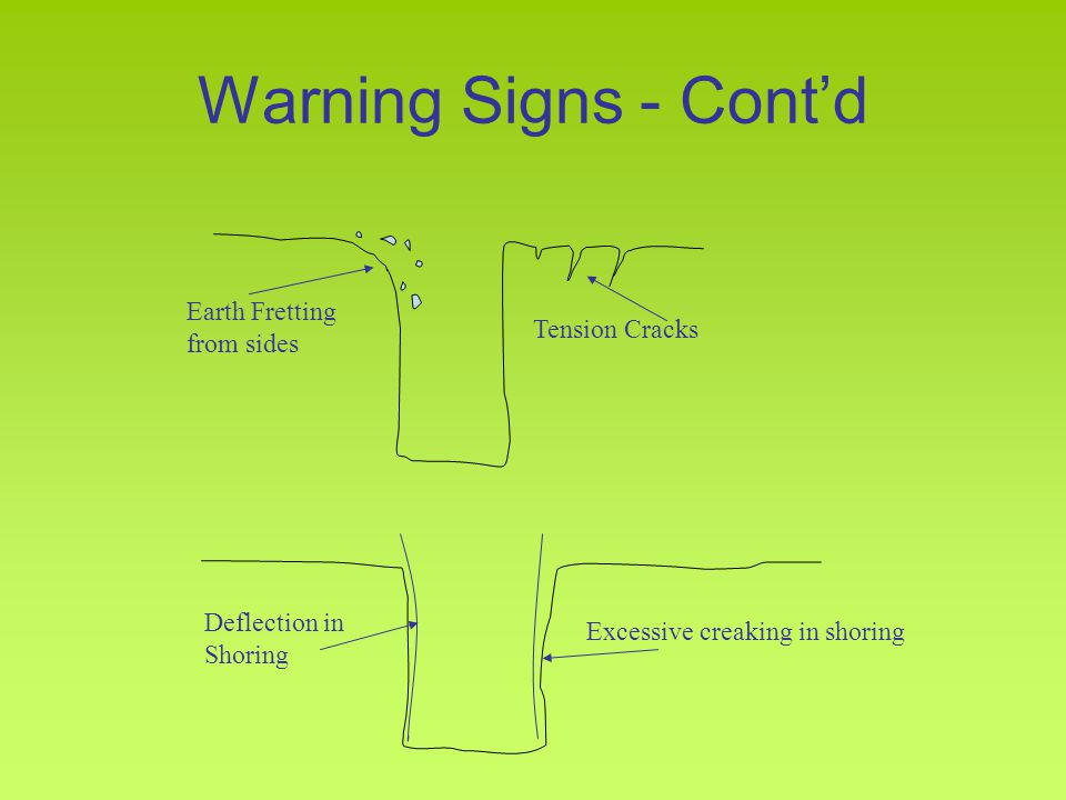 Warning Signs - Cont'd Earth Fretting from sides Tension Cracks Deflection in Shoring Excessive creaking in shoring